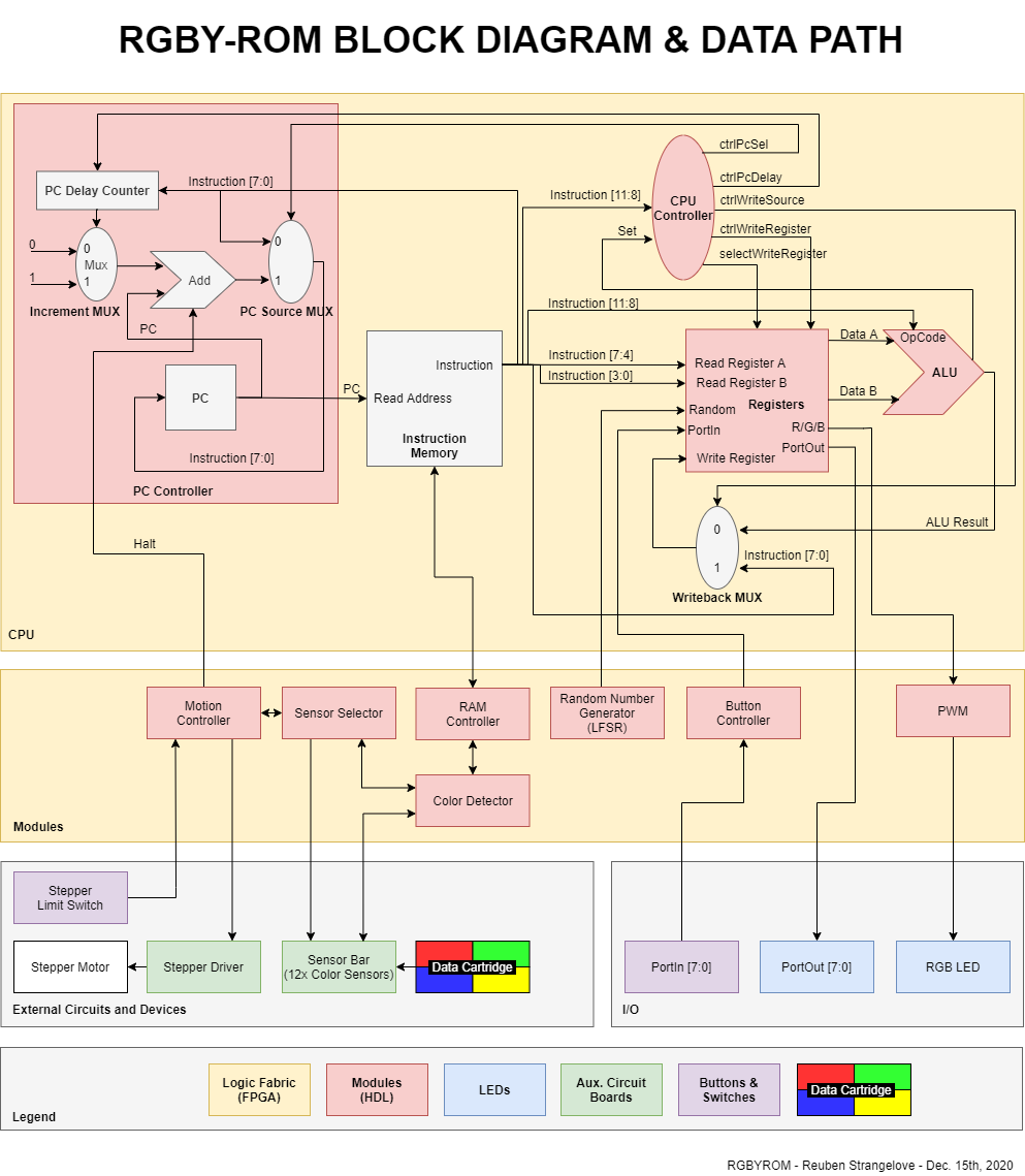 RGBY-ROM-block-diagram-and-datapath